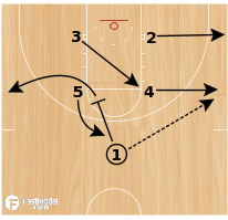 Basketball Play - Jayhawk
