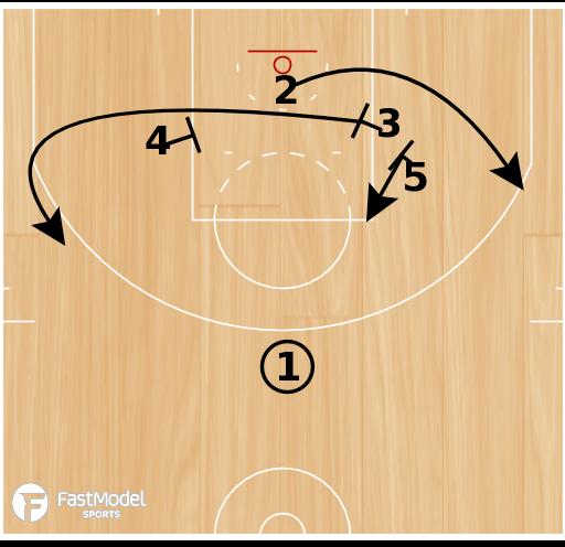 Basketball Play - Floppy Elbow