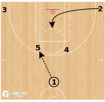Basketball Play - Phoenix Mercury - Flare Slice STS