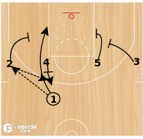 Basketball Play - USA Floppy Stagger