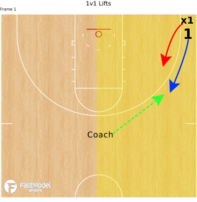 Basketball Play - 1v1 Lifts