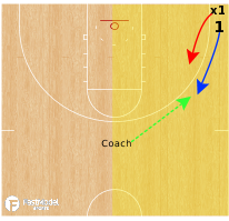 Basketball Play - 1v1 Lifts