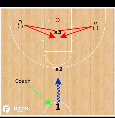Basketball Play - 1v2 Rim Protect