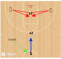 Basketball Play - 1v2 Rim Protect
