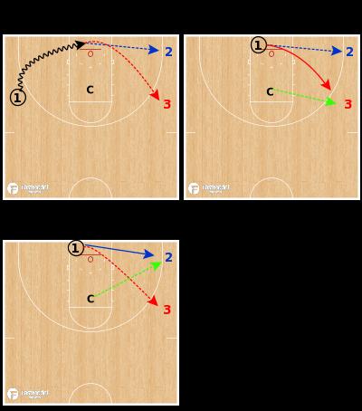 Basketball Play - Baseline Drive & Drift: 1v1 Closeout