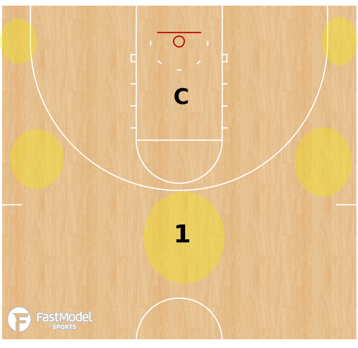Basketball Play - Blind Shooting