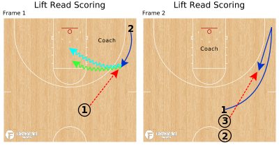 Basketball Play - Lift Read Scoring