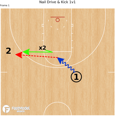 Basketball Play - Nail Drive & Kick 1v1