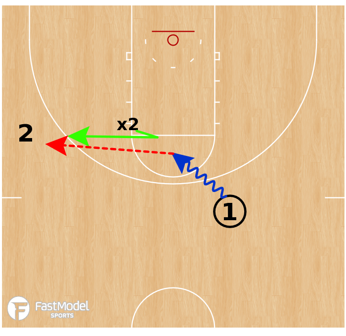 Basketball Play - Nail Drive & Kick 1v1