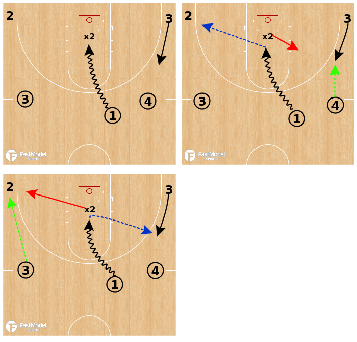 Basketball Play - Nail Drive & Kick: 1v1 Closeout