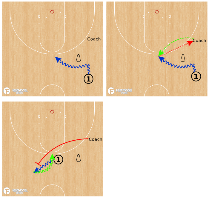 Basketball Play - Pick & Roll Decision Making: Individual Development