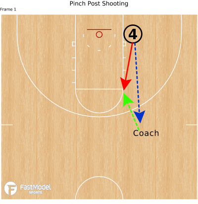Basketball Play - Pinch Post Shooting