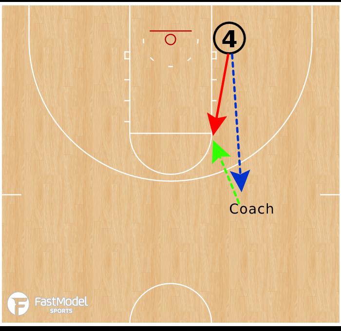 Basketball Play - Pinch Post Shooting