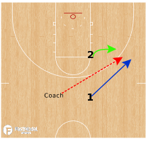 Basketball Play - Shift and Closeout 1v1