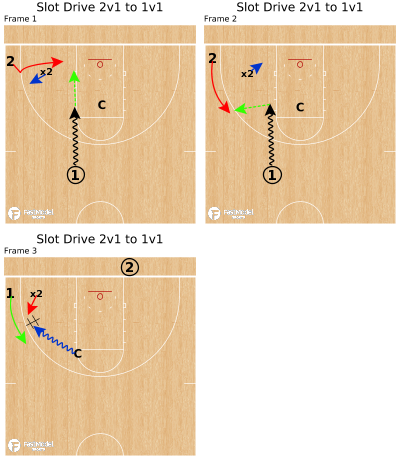 Basketball Play - Slot Drive 2v1 to 1v1