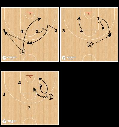 Basketball Play - Serbia U18 - Motion Chase