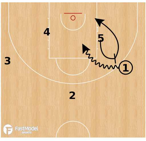 Basketball Play - Serbia U18 - Motion Chase