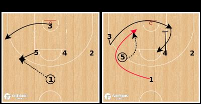 Basketball Play - Russia U18 - Fake DHO Curl