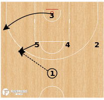 Basketball Play - Russia U18 - Fake DHO Curl