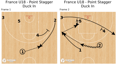 Basketball Play - France U18 - Point Stagger Duck In