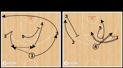 Basketball Play - Great Britain U18 - 45 Miami Flare