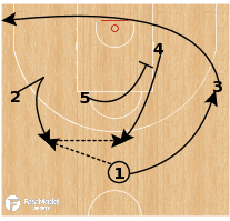 Basketball Play - Great Britain U18 - 45 Miami Flare