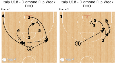 Basketball Play - Italy U18 - Diamond Flip Weak DHO