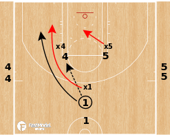 Basketball Play - LA Lakers - ICE Defense 3-on-3 Drill