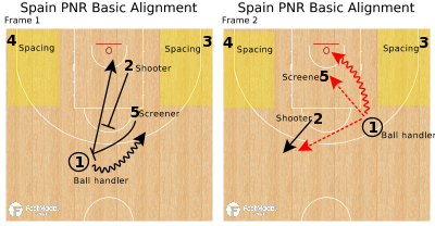 Basketball Play - Spain PNR Basic Alignment