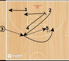 Basketball Play - SOB Pinch Post