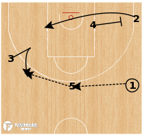 Basketball Play - Lithuania U18 - Cross Swing Spain PNR