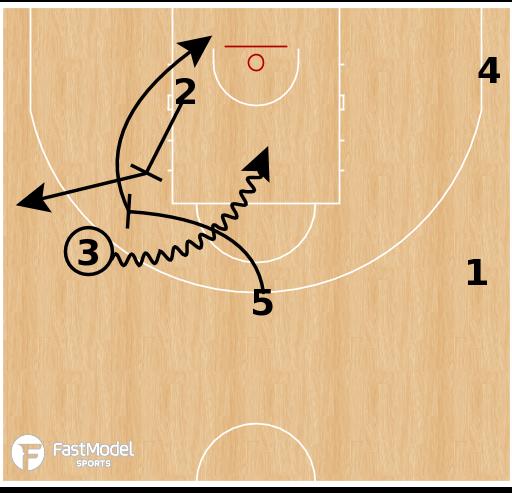 Basketball Play - Lithuania U18 - Cross Swing Spain PNR