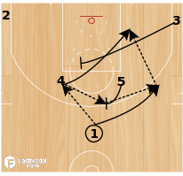 Basketball Play - Horns Flare