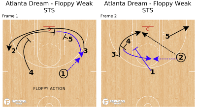 Basketball Play - Atlanta Dream - Floppy Weak STS