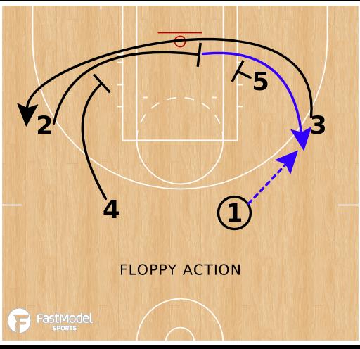 Basketball Play - Atlanta Dream - Floppy Weak STS