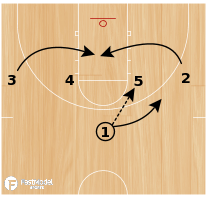 Basketball Play - Trickle (1-4 High)