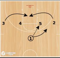 Basketball Play - Trickle (1-4 High)
