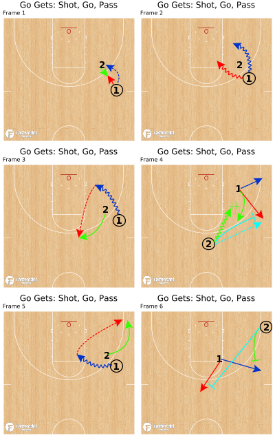 Basketball Play - Go Gets: Shot, Go, Pass