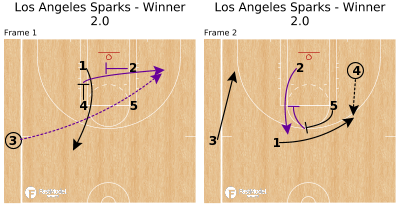 Basketball Play - Los Angeles Sparks - Winner 2.0