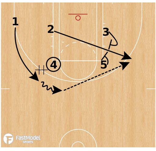 Basketball Play - Chicago Sky - Elbow DHO Elevator