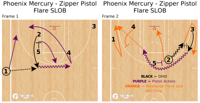 Basketball Play - Phoenix Mercury - Zipper Pistol Flare SLOB