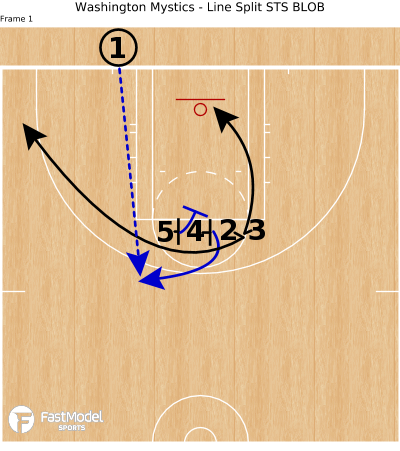 Basketball Play - Washington Mystics - Line Split STS BLOB