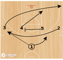 Basketball Play - Loop 2 & Shooting Breakdown