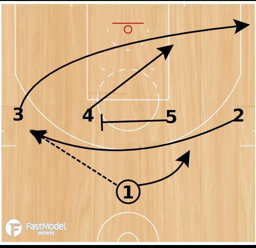 Basketball Play - Loop 2 & Shooting Breakdown