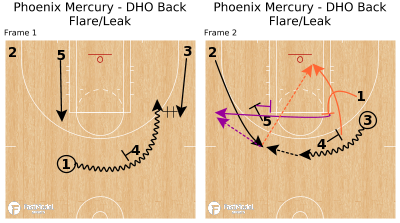 Basketball Play - Phoenix Mercury - DHO Back Flare/Leak