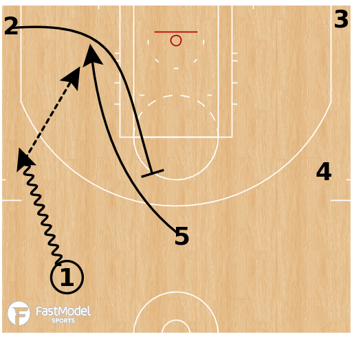 Basketball Play - 5 Out Secondary Actions