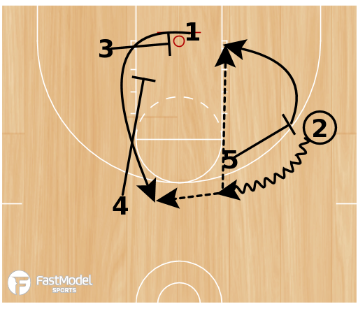 Basketball Play - Uno and Uno Counter