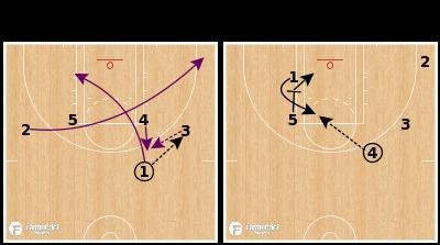 Basketball Play - Phoenix Mercury - Ear Tug - Quick Hitter