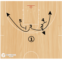 Basketball Play - High KD Drive