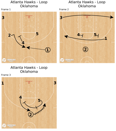 Basketball Play - Atlanta Hawks - Loop Oklahoma